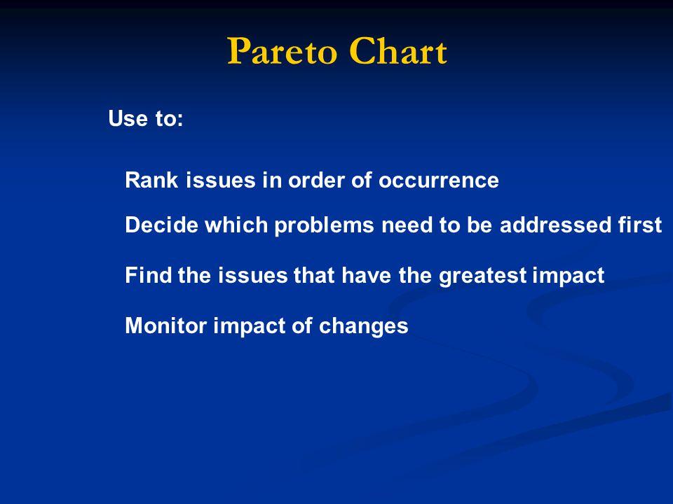 Item Analysis Activity