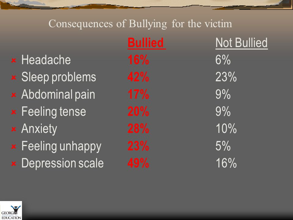 Bullied Not Bullied  Headache 16% 6%  Sleep problems 42% 23%  Abdominal pain 17% 9%  Feeling tense 20% 9%  Anxiety 28% 10%  Feeling unhappy 23% 5%  Depression scale 49% 16% Consequences of Bullying for the victim
