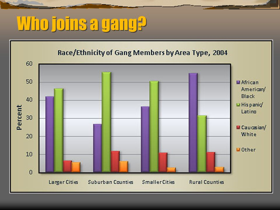 Who joins a gang?