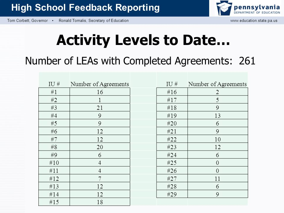 Tom Corbett, Governor ▪ Ronald Tomalis, Secretary of Educationwww.education.state.pa.us High School Feedback Reporting Activity Levels to Date… Number of LEAs with Completed Agreements: 261 IU #Number of AgreementsIU #Number of Agreements #116#162 #21#175 #321#189 #49#1913 #59#206 #612#219 #712#2210 #820#2312 #96#246 #104#250 #114#260 #127#2711 #1312#286 #1412#299 #1518