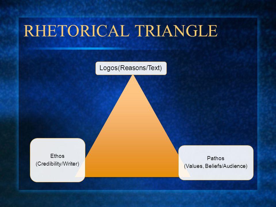 RHETORICAL TRIANGLE Logos(Reasons/Text) Ethos (Credibility/Writer) Pathos (Values, Beliefs/Audience)
