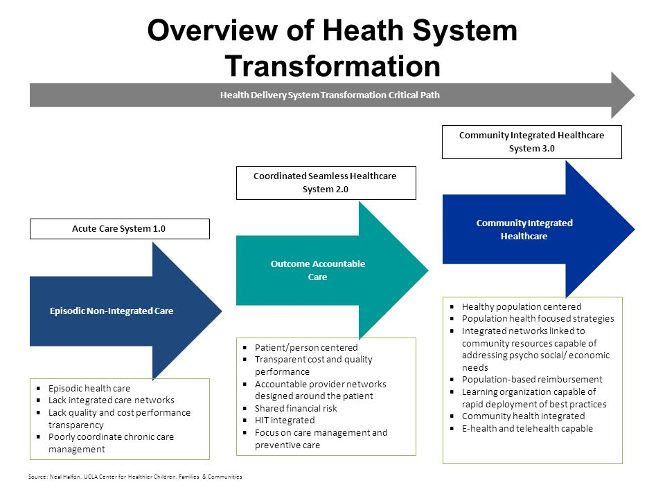 Overview of Heath System Transformation Health Delivery System Transformation Critical Path Episodic Non-Integrated Care Acute Care System 1.0  Episodic health care  Lack integrated care networks  Lack quality and cost performance transparency  Poorly coordinate chronic care management Outcome Accountable Care Coordinated Seamless Healthcare System 2.0  Patient/person centered  Transparent cost and quality performance  Accountable provider networks designed around the patient  Shared financial risk  HIT integrated  Focus on care management and preventive care Community Integrated Healthcare Community Integrated Healthcare System 3.0  Healthy population centered  Population health focused strategies  Integrated networks linked to community resources capable of addressing psycho social/ economic needs  Population-based reimbursement  Learning organization capable of rapid deployment of best practices  Community health integrated  E-health and telehealth capable Source: Neal Halfon, UCLA Center for Healthier Children, Families & Communities