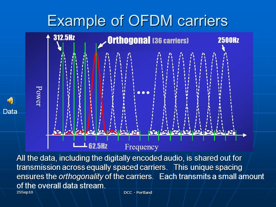 25Sep10 DCC - Portland Example of OFDM carriers All the data, including the digitally encoded audio, is shared out for transmission across equally spa