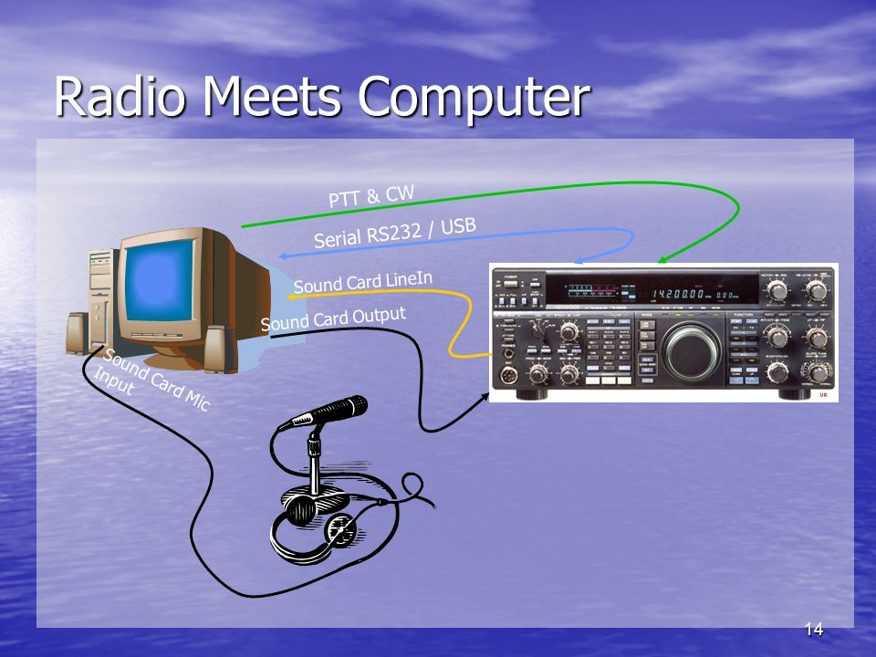 14 Radio Meets Computer Sound Card Output Serial RS232 / USB Sound Card LineIn Sound Card Mic Input PTT & CW