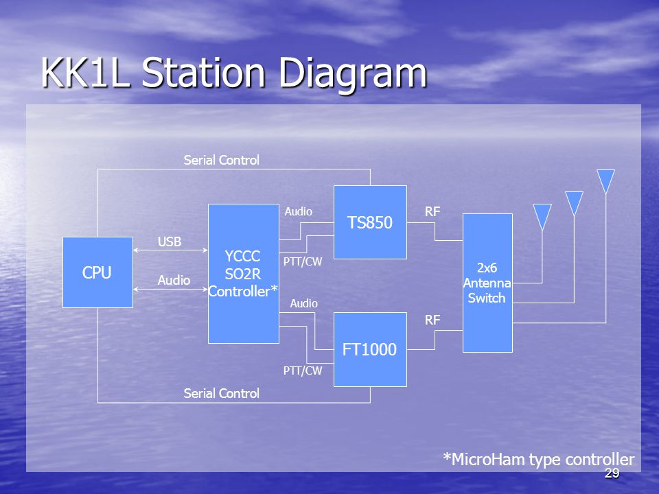 29 KK1L Station Diagram FT1000 CPU 2x6 Antenna Switch TS850 YCCC SO2R Controller* Audio RF Serial Control Audio *MicroHam type controller PTT/CW USB RF