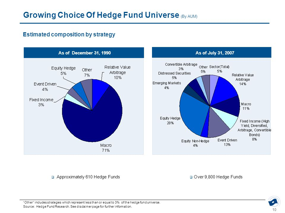 "10 Growing Choice Of Hedge Fund Universe (By AUM) ""Other"" includes strategies which represent less than or equal to 3% of the hedge fund universe. Sou"
