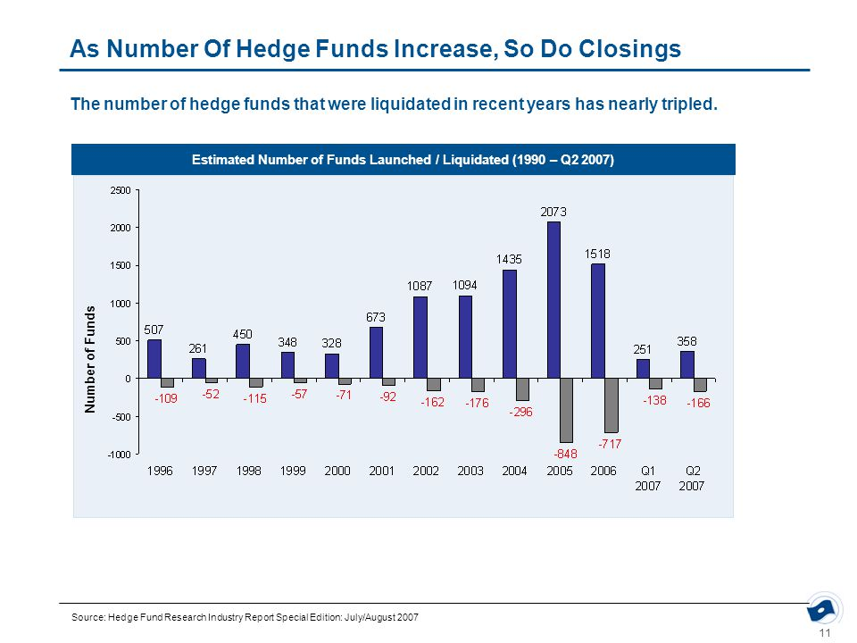 11 The number of hedge funds that were liquidated in recent years has nearly tripled. As Number Of Hedge Funds Increase, So Do Closings Source: Hedge