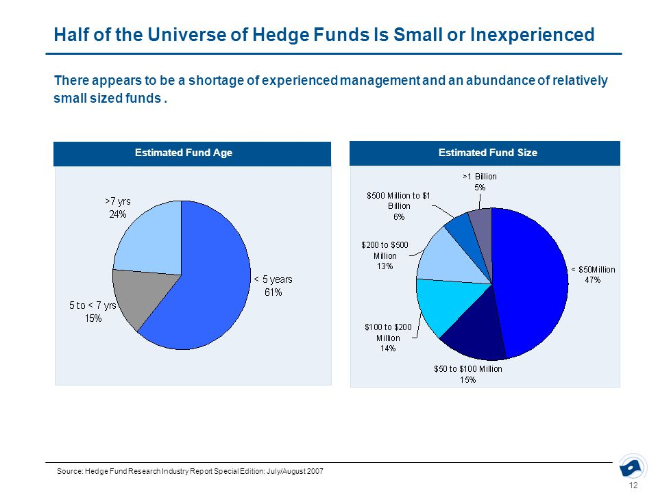 12 Half of the Universe of Hedge Funds Is Small or Inexperienced Estimated Fund AgeEstimated Fund Size There appears to be a shortage of experienced m
