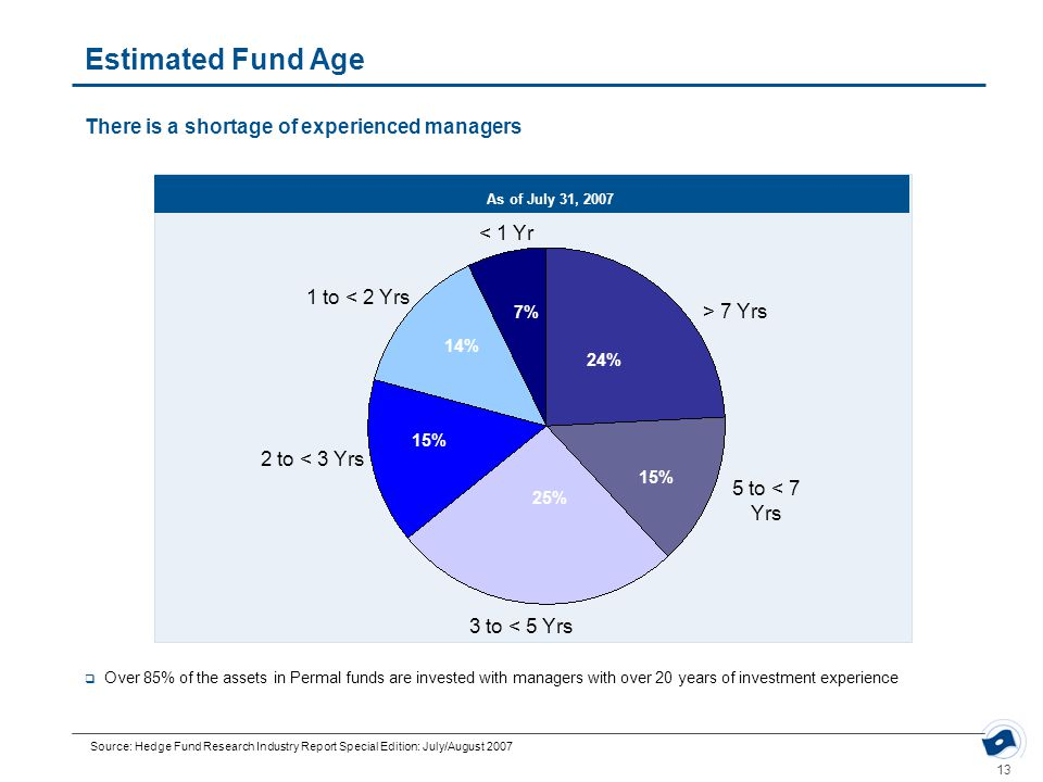 13 Estimated Fund Age There is a shortage of experienced managers Source: Hedge Fund Research Industry Report Special Edition: July/August 2007 < 1 Yr 1 to < 2 Yrs 2 to < 3 Yrs 3 to < 5 Yrs 5 to < 7 Yrs > 7 Yrs 24% 15% 25% 14% 7% 15%  Over 85% of the assets in Permal funds are invested with managers with over 20 years of investment experience As of July 31, 2007 < 1 Yr