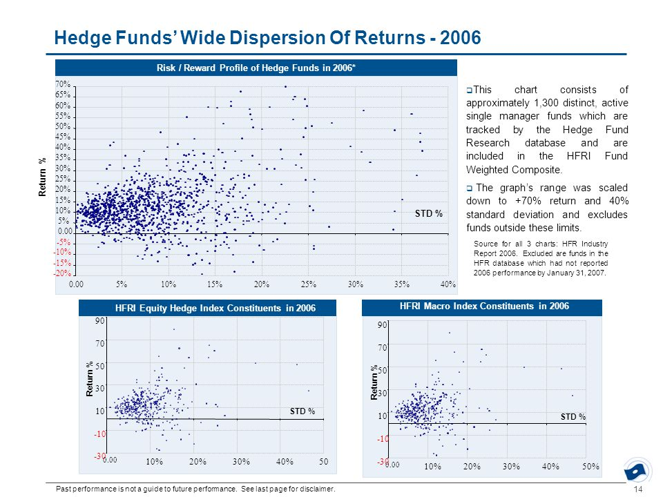 14 Risk / Reward Profile of Hedge Funds in 2006* Hedge Funds' Wide Dispersion Of Returns - 2006  This chart consists of approximately 1,300 distinct,