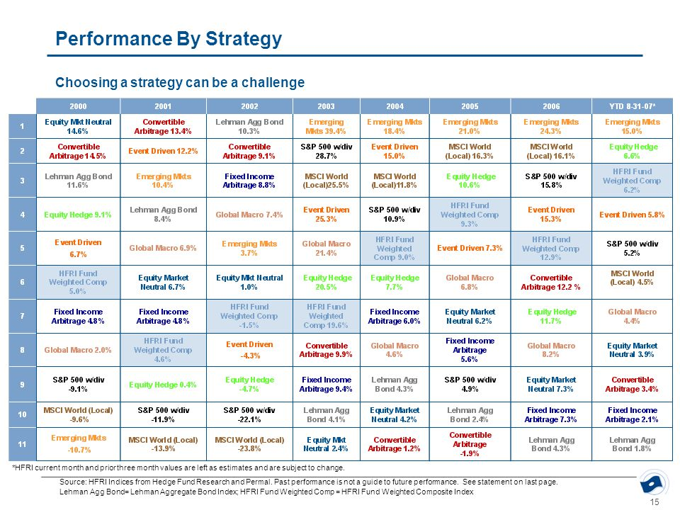 15 Performance By Strategy Choosing a strategy can be a challenge Source: HFRI Indices from Hedge Fund Research and Permal. Past performance is not a