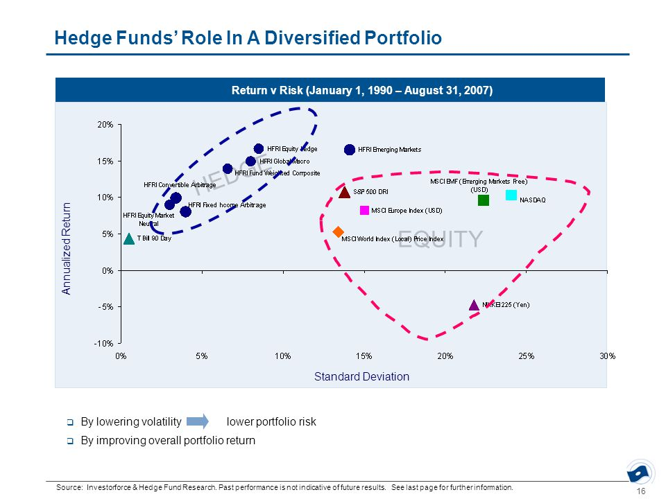 16 EQUITY HEDGE Source: Investorforce & Hedge Fund Research.