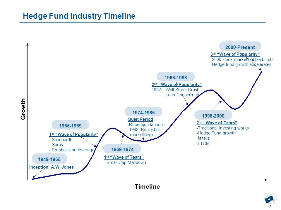 "2 Hedge Fund Industry Timeline Inception: A.W. Jones 1 st ""Wave of Popularity"" - Steinhardt - Soros - Emphasis on leverage Quiet Period -Robertson lau"