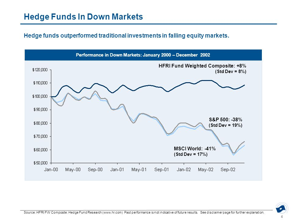 4 Hedge Funds In Down Markets Source: HFRI FW Composite: Hedge Fund Research (www.hr.com) Past performance is not indicative of future results. See di