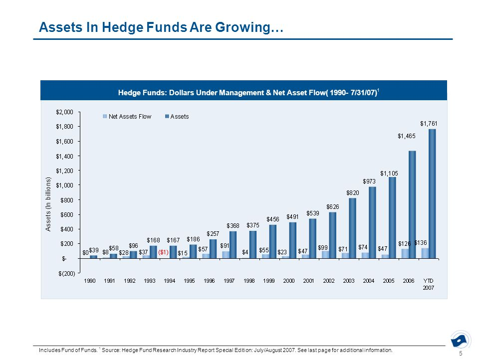 5 Assets In Hedge Funds Are Growing… Hedge Funds: Dollars Under Management & Net Asset Flow( 1990- 7/31/07) 1 Includes Fund of Funds.