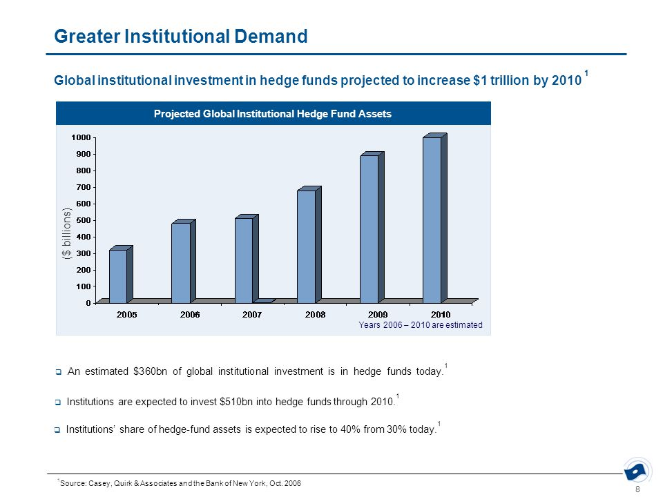 8 Greater Institutional Demand Global institutional investment in hedge funds projected to increase $1 trillion by 2010 1 1 Source: Casey, Quirk & Associates and the Bank of New York, Oct.