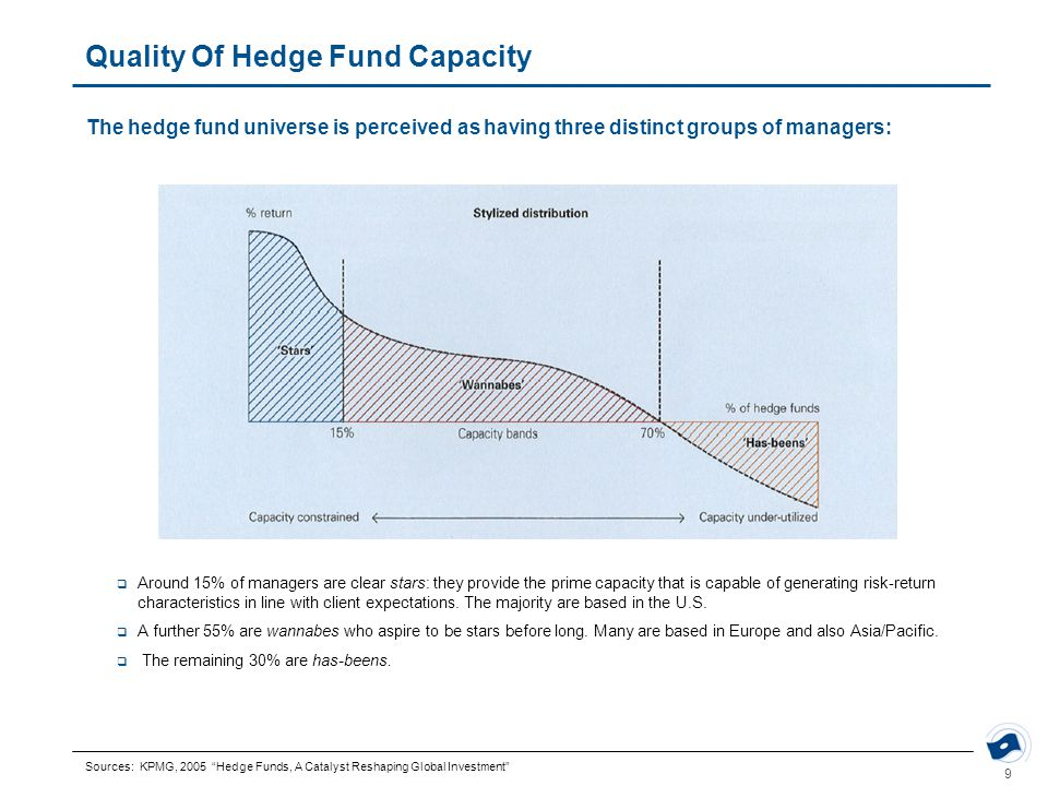 9 Quality Of Hedge Fund Capacity The hedge fund universe is perceived as having three distinct groups of managers:  Around 15% of managers are clear