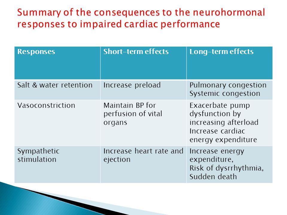 ResponsesShort-term effectsLong-term effects Salt & water retentionIncrease preloadPulmonary congestion Systemic congestion VasoconstrictionMaintain B
