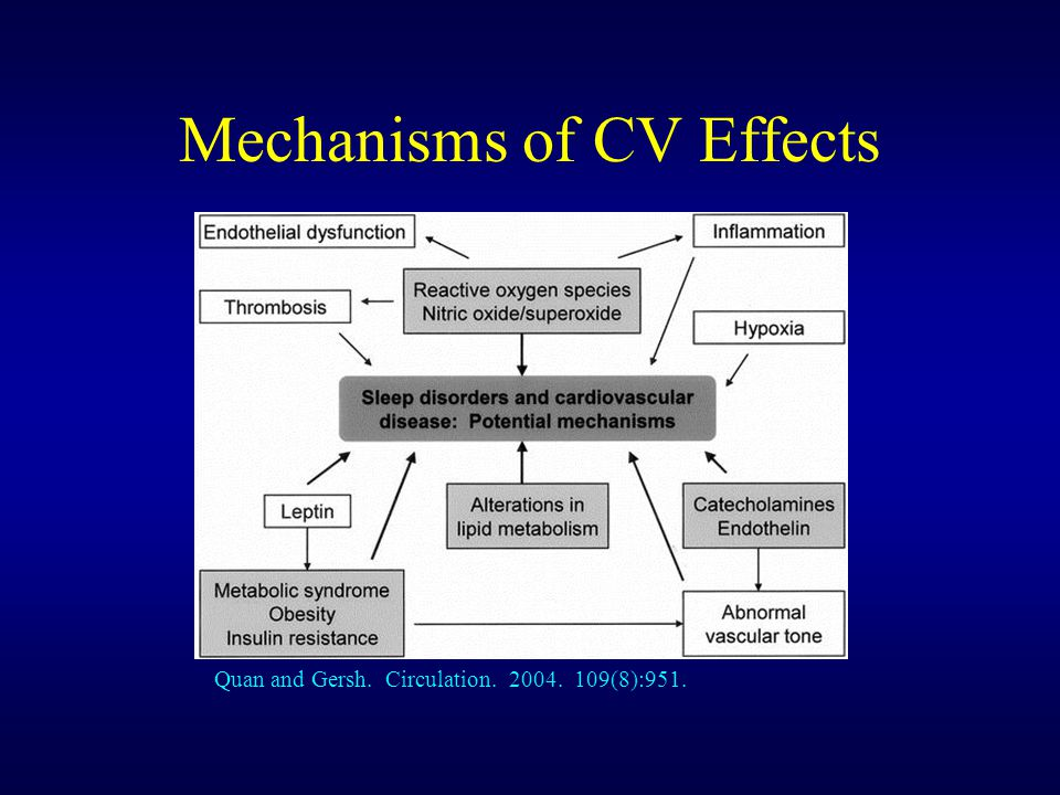 Mechanisms of CV Effects Quan and Gersh. Circulation. 2004. 109(8):951.
