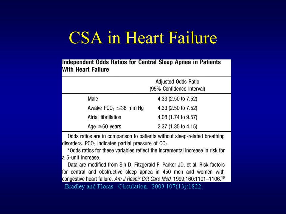 CSA in Heart Failure Bradley and Floras. Circulation. 2003 107(13):1822.