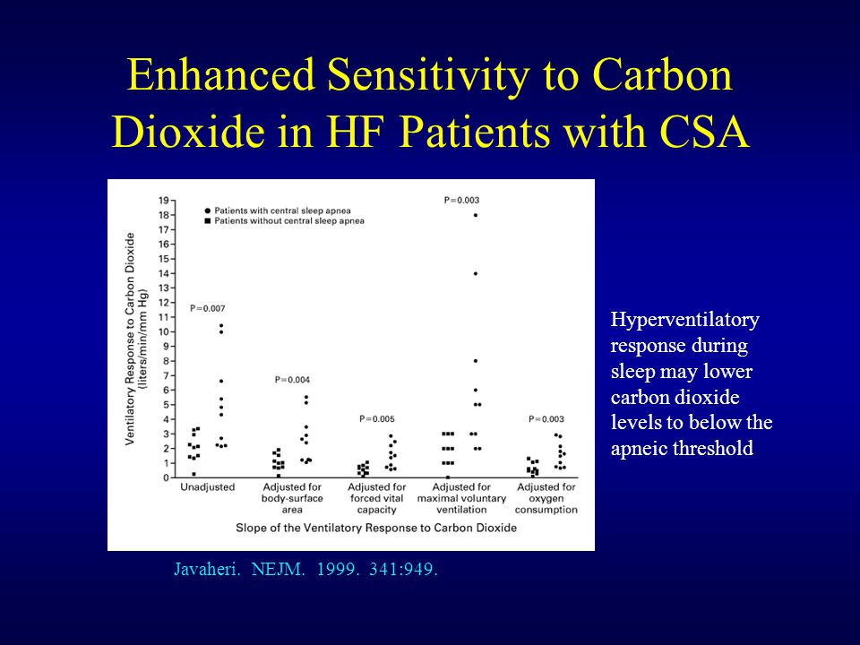 Enhanced Sensitivity to Carbon Dioxide in HF Patients with CSA Javaheri.