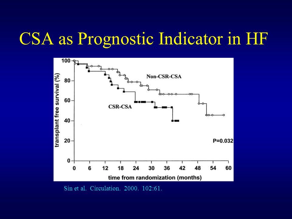 CSA as Prognostic Indicator in HF Sin et al. Circulation. 2000. 102:61.