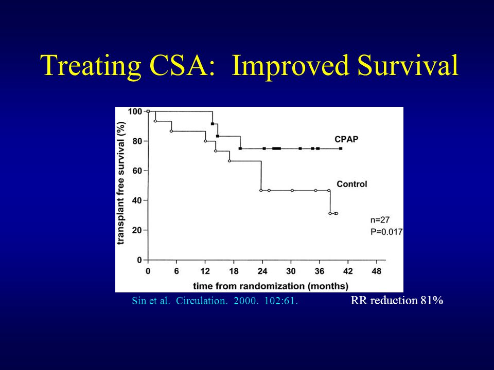 Treating CSA: Improved Survival Sin et al. Circulation. 2000. 102:61. RR reduction 81%