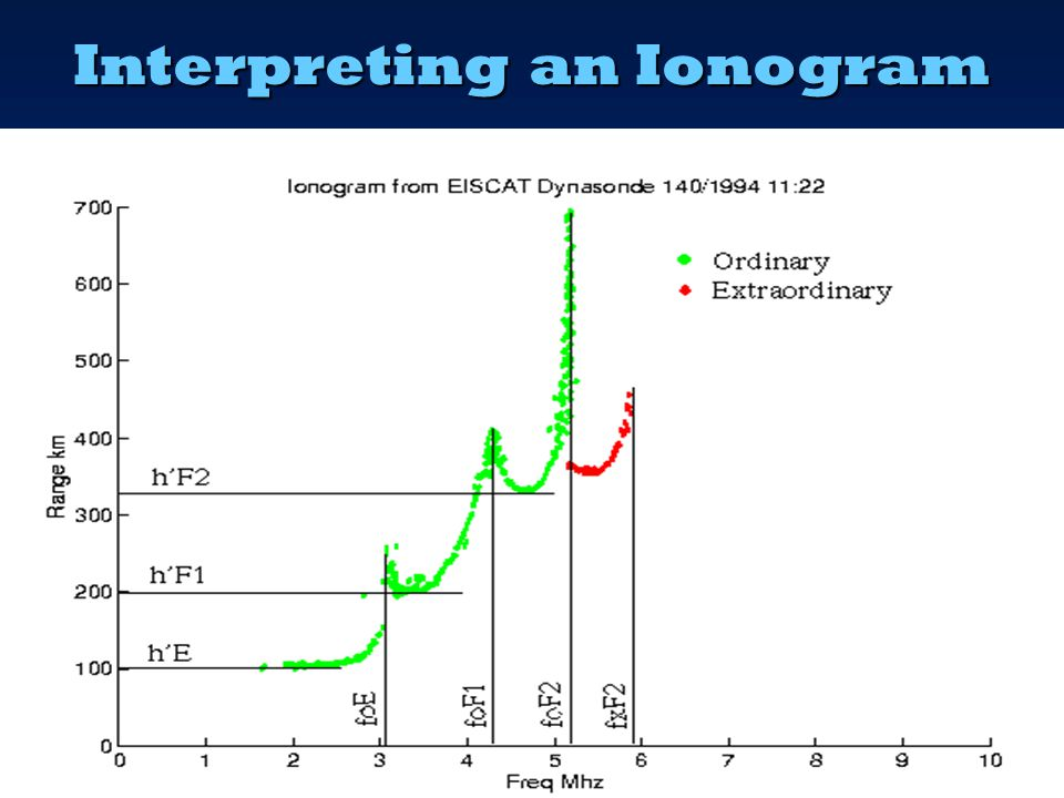 NVIS – Finding The Critical Frequency  Real-time web information from Ionosondes  Websites offering Critical Frequency predictions: – IPS foF2 World