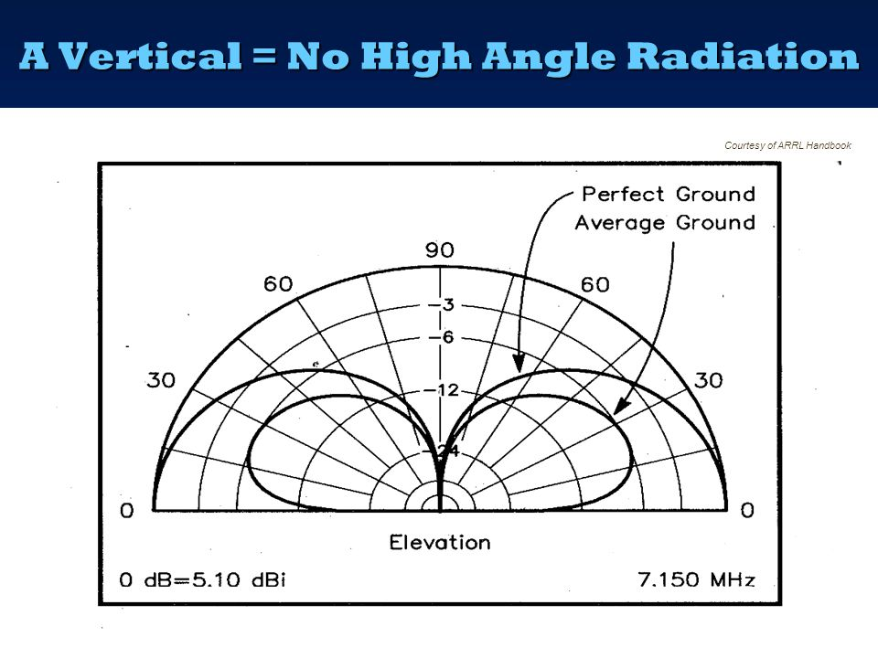 NVIS – The Antenna Side  Need high angle (60-90°) radiation for NVIS  Verticals are no use – predominantly low angle  A Half wave dipole at 'text b
