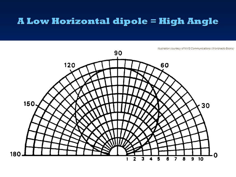 A Low Horizontal dipole = High Angle  If the height of the dipole is lowered, the angle of radiation becomes higher and the low angle radiation start