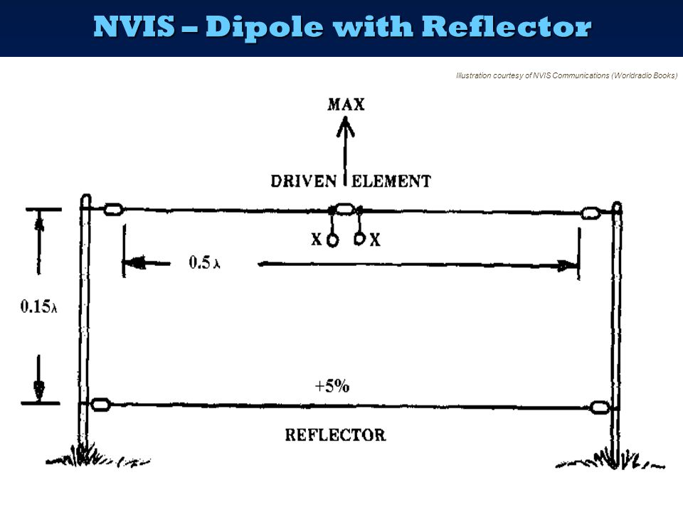 NVIS – Monoband Antennas  The dipole is essentially a single band antenna  There are also a couple of special higher-gain single band NVIS antennas