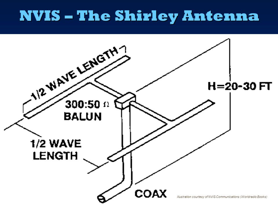 NVIS – Dipole with Reflector Illustration courtesy of NVIS Communications (Worldradio Books)