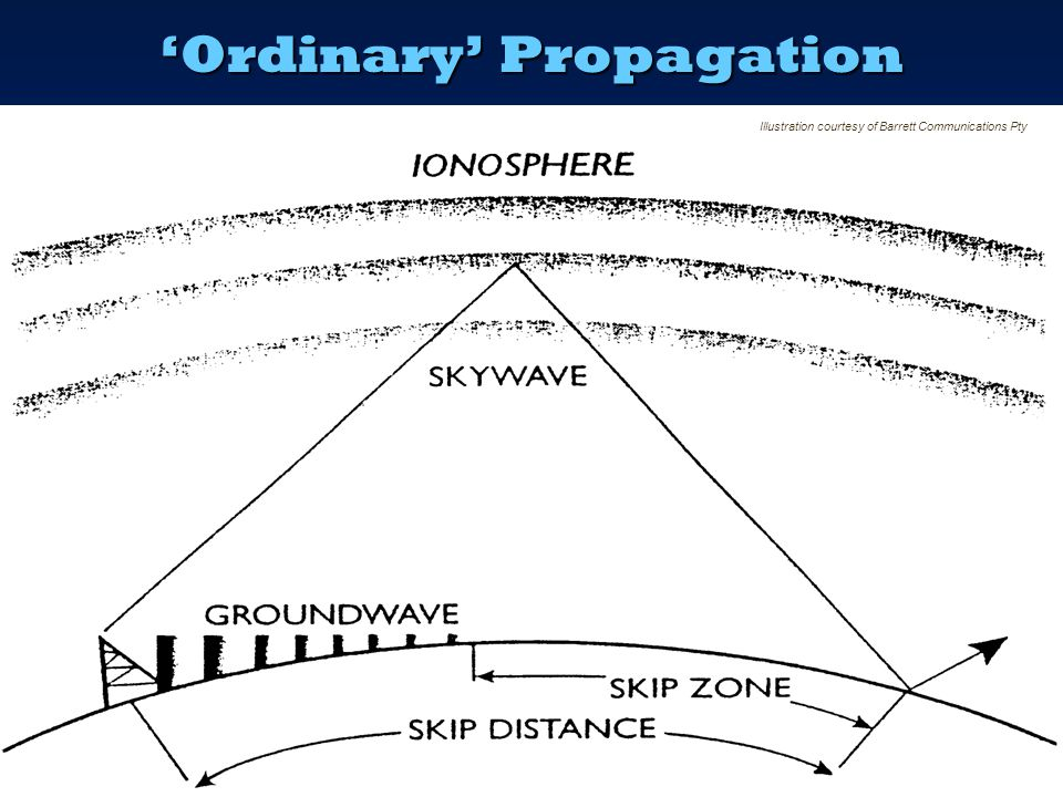 'Ordinary' Propagation  To travel a long distance, the signal must take off at a LOW angle from the antenna – 30 degrees or less  This is so that it