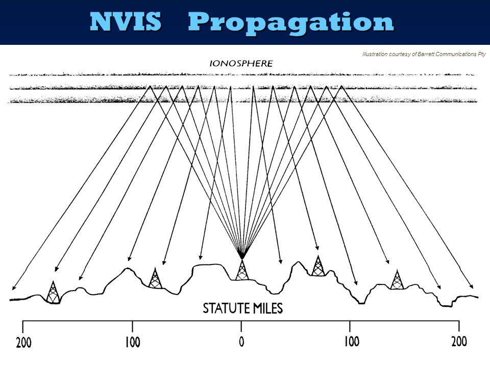 NVISPropagation  To travel a local - medium distance, the signal must take off at a HIGH angle from the antenna – typically 60 – 90 degrees  This re