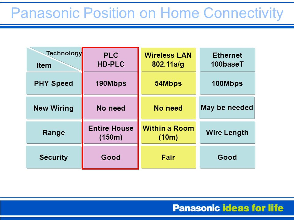 Panasonic Position on Home Connectivity PLC HD-PLC Wireless LAN 802.11a/g Ethernet 100baseT PHY Speed190Mbps54Mbps100Mbps New WiringNo need May be needed Range Entire House (150m) Within a Room (10m) Wire Length SecurityGoodFairGood Item Technology