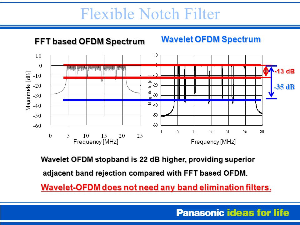 Flexible Notch Filter Wavelet OFDM Spectrum Wavelet OFDM stopband is 22 dB higher, providing superior Wavelet OFDM stopband is 22 dB higher, providing superior adjacent band rejection compared with FFT based OFDM.