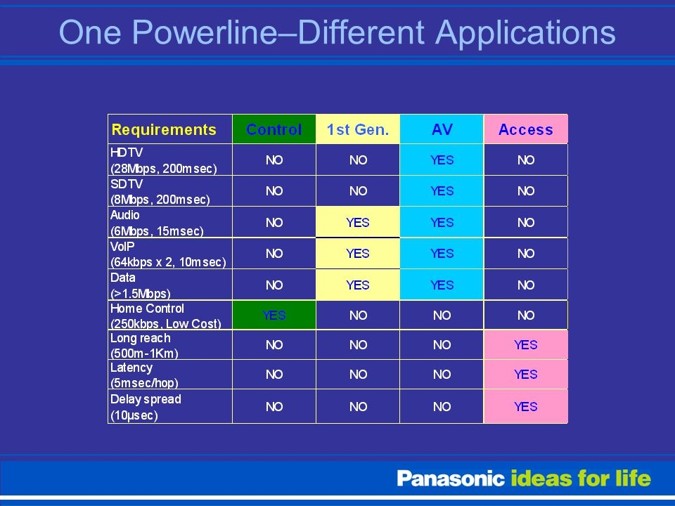 One Powerline–Different Applications