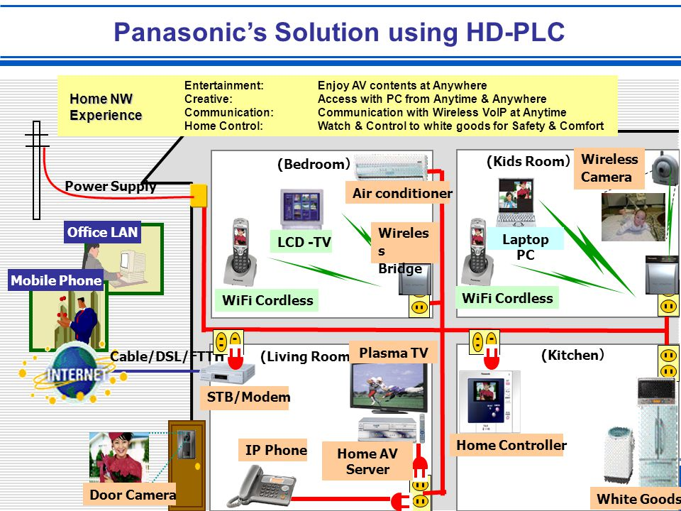 Panasonic's Solution using HD-PLC Office LAN (Kitchen ) (Living Room ) (Bedroom ) (Kids Room ) Mobile Phone Power Supply Cable/DSL/FTTH STB/Modem Door Camera Home Controller IP Phone WiFi Cordless Home AV Server Plasma TV LCD -TV White Goods Air conditioner Laptop PC WiFi Cordless Wireles s Bridge Wireless Camera Entertainment:Enjoy AV contents at Anywhere Creative:Access with PC from Anytime & Anywhere Communication:Communication with Wireless VoIP at Anytime Home Control:Watch & Control to white goods for Safety & Comfort Home NW Experience