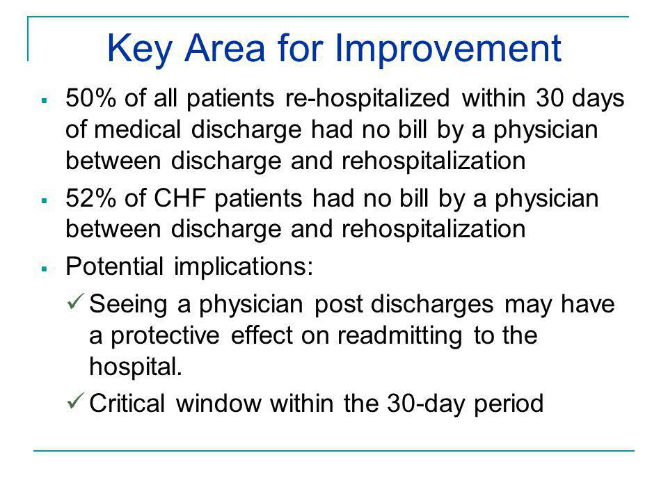 Key Area for Improvement  50% of all patients re-hospitalized within 30 days of medical discharge had no bill by a physician between discharge and re