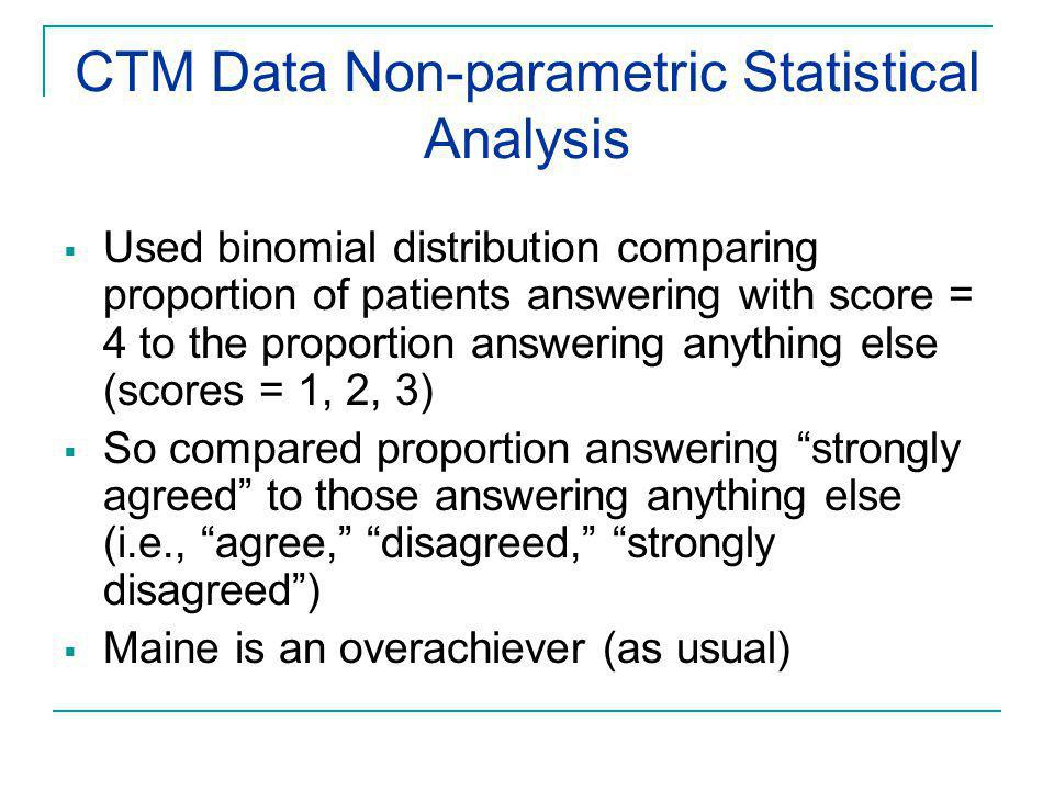 CTM Data Non-parametric Statistical Analysis  Used binomial distribution comparing proportion of patients answering with score = 4 to the proportion answering anything else (scores = 1, 2, 3)  So compared proportion answering strongly agreed to those answering anything else (i.e., agree, disagreed, strongly disagreed )  Maine is an overachiever (as usual)