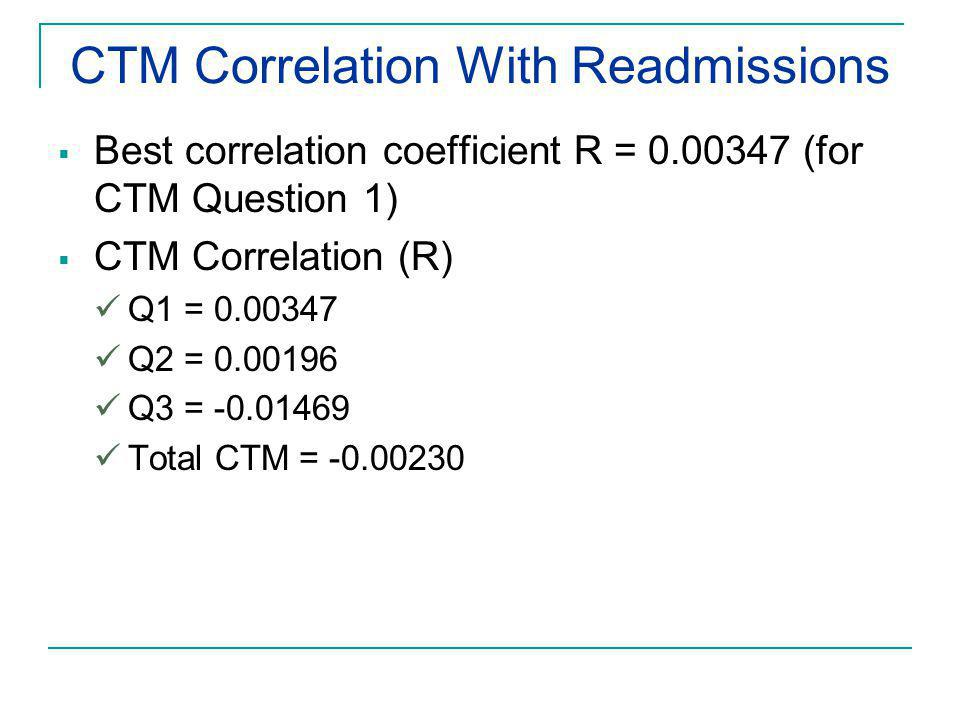 CTM Correlation With Readmissions  Best correlation coefficient R = 0.00347 (for CTM Question 1)  CTM Correlation (R) Q1 = 0.00347 Q2 = 0.00196 Q3 = -0.01469 Total CTM = -0.00230