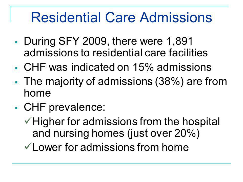Residential Care Admissions  During SFY 2009, there were 1,891 admissions to residential care facilities  CHF was indicated on 15% admissions  The majority of admissions (38%) are from home  CHF prevalence: Higher for admissions from the hospital and nursing homes (just over 20%) Lower for admissions from home