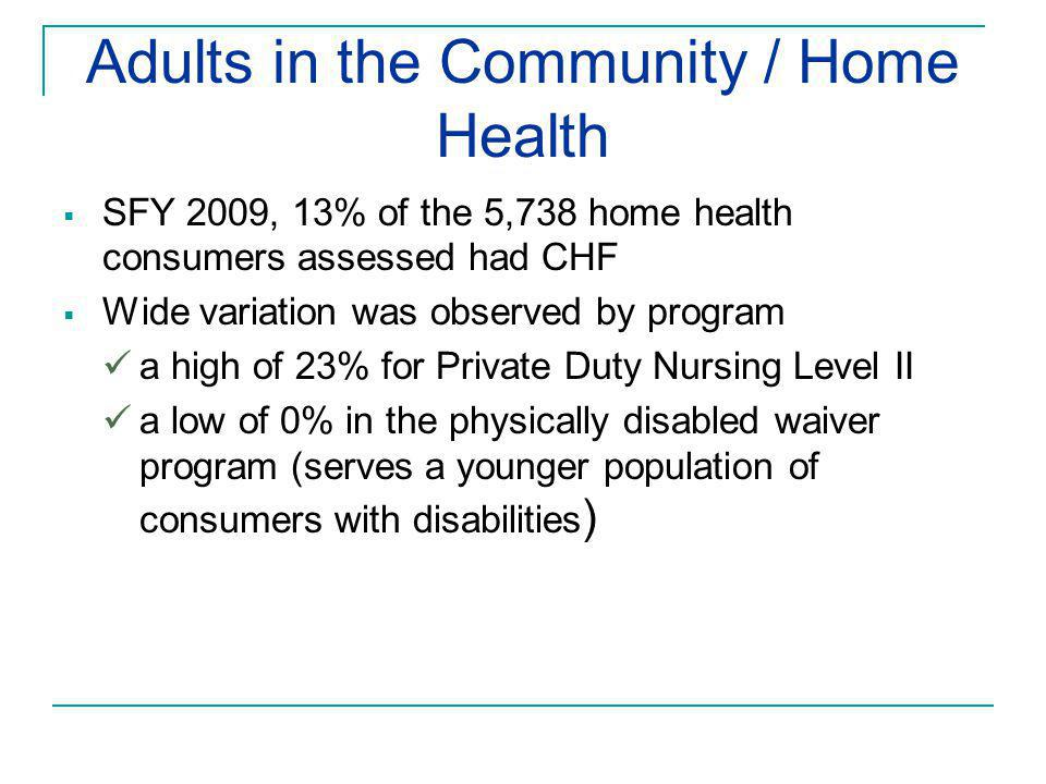 Adults in the Community / Home Health  SFY 2009, 13% of the 5,738 home health consumers assessed had CHF  Wide variation was observed by program a high of 23% for Private Duty Nursing Level II a low of 0% in the physically disabled waiver program (serves a younger population of consumers with disabilities )