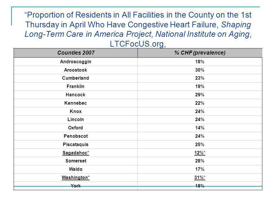 Proportion of Residents in All Facilities in the County on the 1st Thursday in April Who Have Congestive Heart Failure, Shaping Long-Term Care in America Project, National Institute on Aging, LTCFocUS.org, Counties 2007% CHF (prevalence) Androscoggin18% Aroostook30% Cumberland23% Franklin19% Hancock29% Kennebec22% Knox24% Lincoln24% Oxford14% Penobscot24% Piscataquis25% Sagadahoc*12%* Somerset28% Waldo17% Washington*31%* York18%