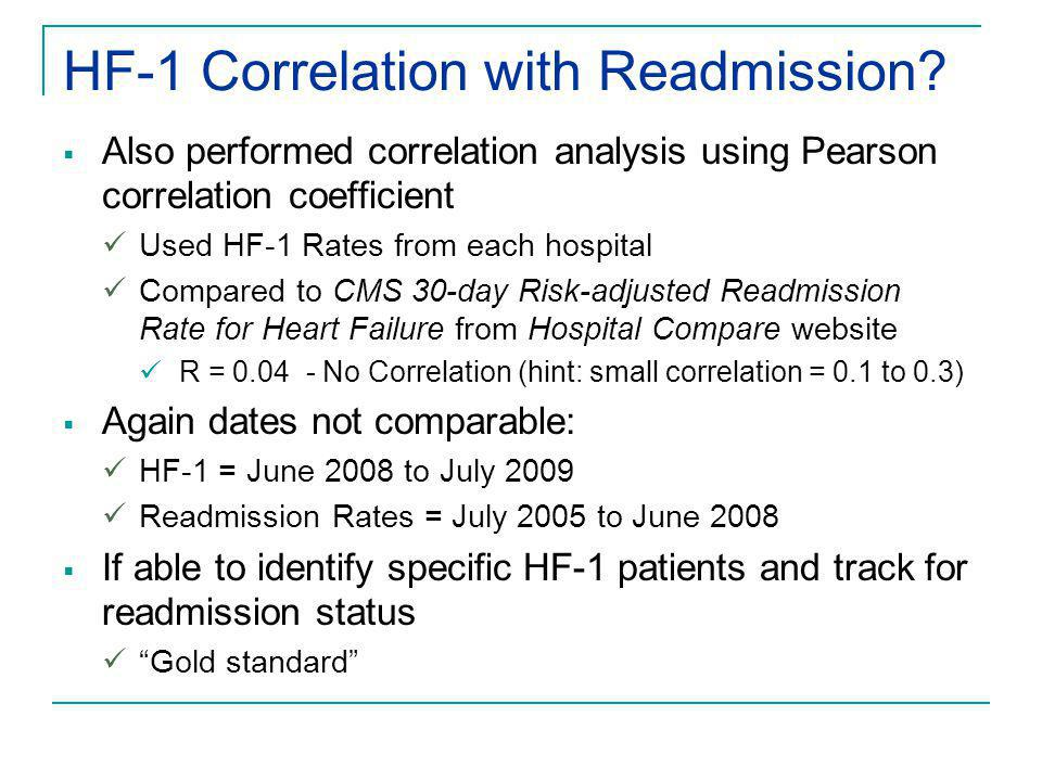 HF-1 Correlation with Readmission?  Also performed correlation analysis using Pearson correlation coefficient Used HF-1 Rates from each hospital Comp