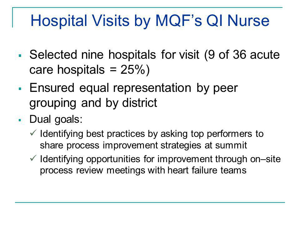 Hospital Visits by MQF's QI Nurse  Selected nine hospitals for visit (9 of 36 acute care hospitals = 25%)  Ensured equal representation by peer grouping and by district  Dual goals: Identifying best practices by asking top performers to share process improvement strategies at summit Identifying opportunities for improvement through on–site process review meetings with heart failure teams