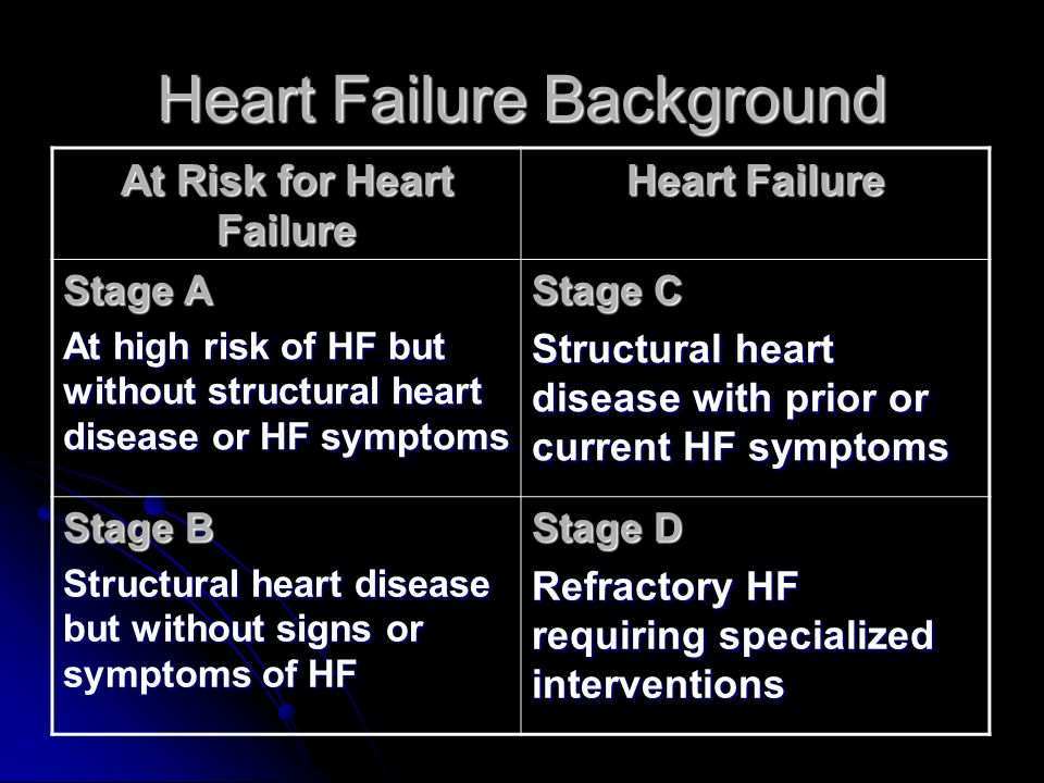 MIRACLE NYHA class III-IV LVEDD > 60 mm QRS > 130 ms Stable 3 month regimen of beta-blocker/ACE inhibitor EF < 35% Randomization CRT on 1- and 3-month follow-up 6-month follow-up CRT off 1- and 3-month follow-up 6-month follow-up Long-term follow-up