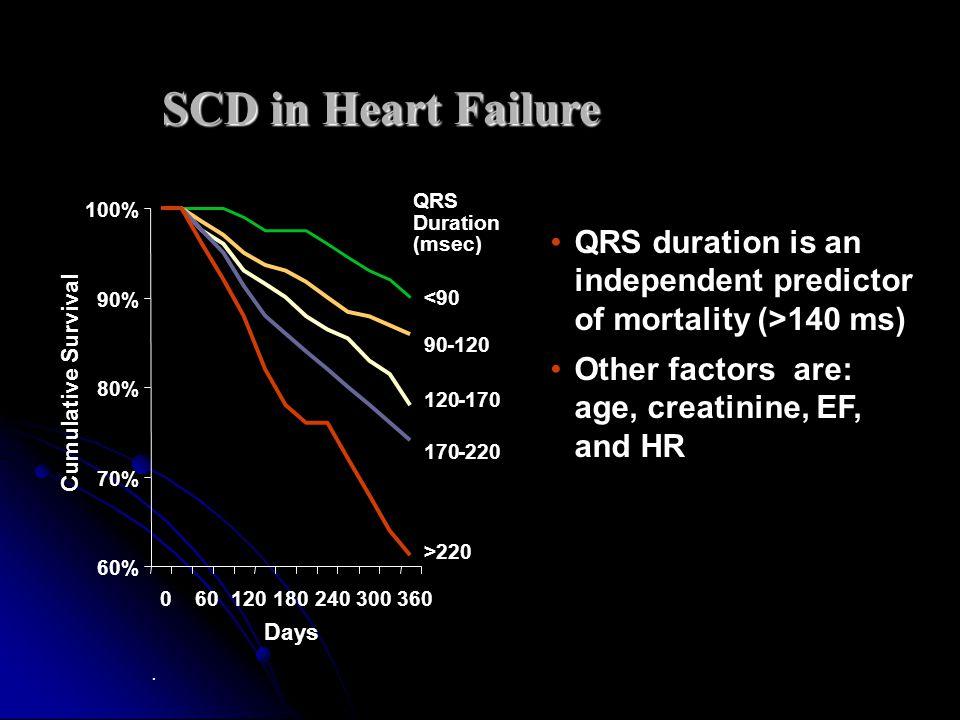 Cumulative Enrollment in Cardiac Resynchronization Randomized Trials