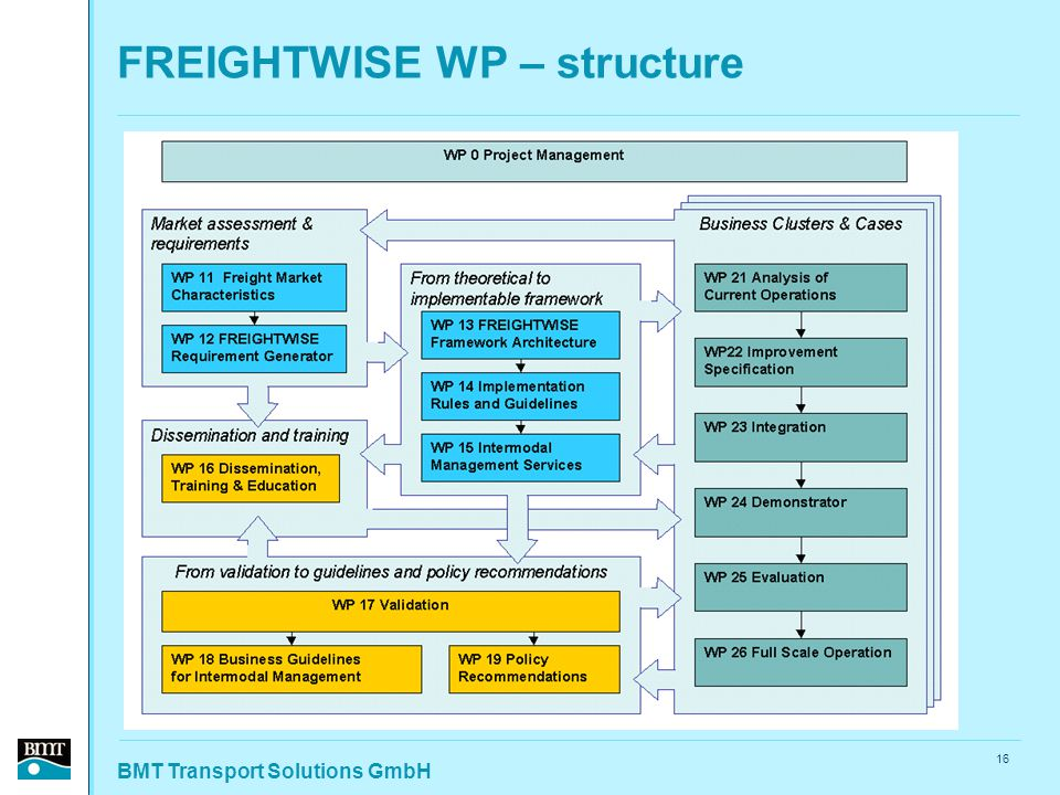 BMT Transport Solutions GmbH 16 FREIGHTWISE WP – structure