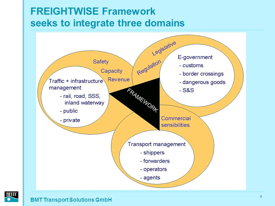 BMT Transport Solutions GmbH 8 FREIGHTWISE Framework seeks to integrate three domains